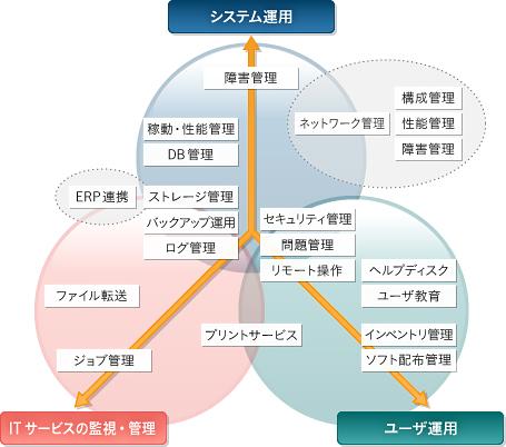 運用管理ソリューションマップ