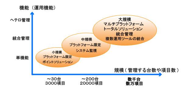 規模と運用機能 - 運用管理ソリューション