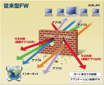従来型ファイアウォール - 次世代ファイアウォールソリューション
