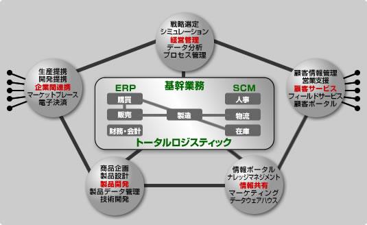 製造・流通システム - 製造・流通ソリューション