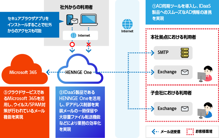 Microsoft 365導入事例:HENNGE Oneとの組み合わせによるメールシステムの課題解決